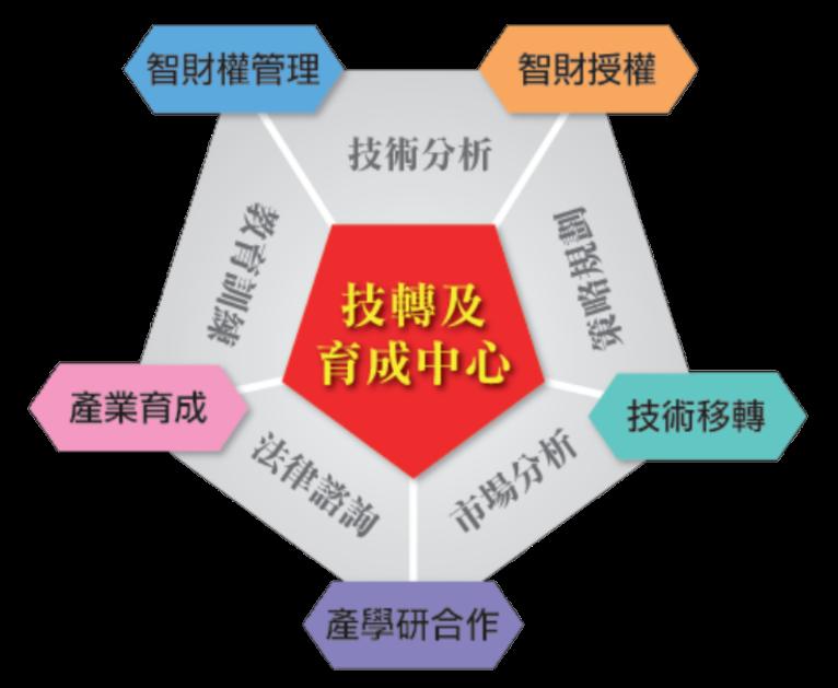 技轉中心業務:技術移轉、產學研合作、產業育成、智財權管理與授權。
