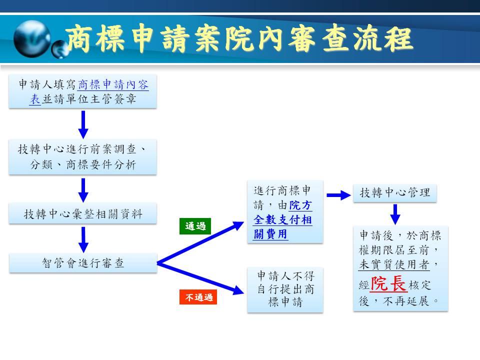 商標申請案院內流程:申請人填寫商標申請內容表,由技轉中心進行分析評估,再送智管會進行審查。審查通過後,便可進行商標申請作業。